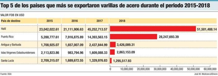 top 5 de los paises que mas expotaron varilla de acero durante el periodo 2015 2018