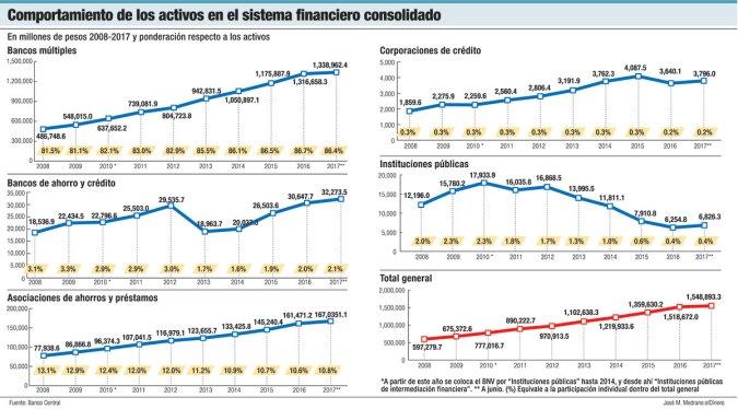 activos sistema financiero consolidado