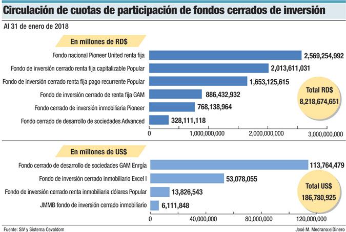 cuotas fondos cerrados e inversion