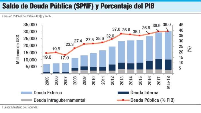 deuda publica porcentaje pib
