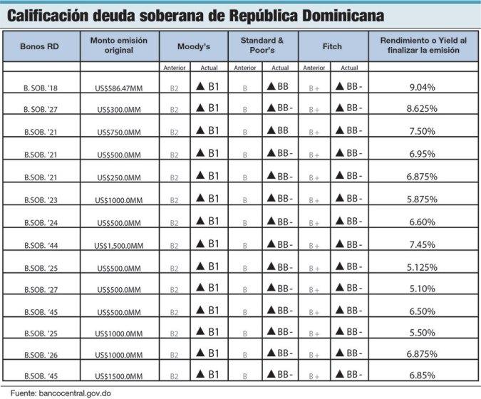 deuda soberano republica dominicana