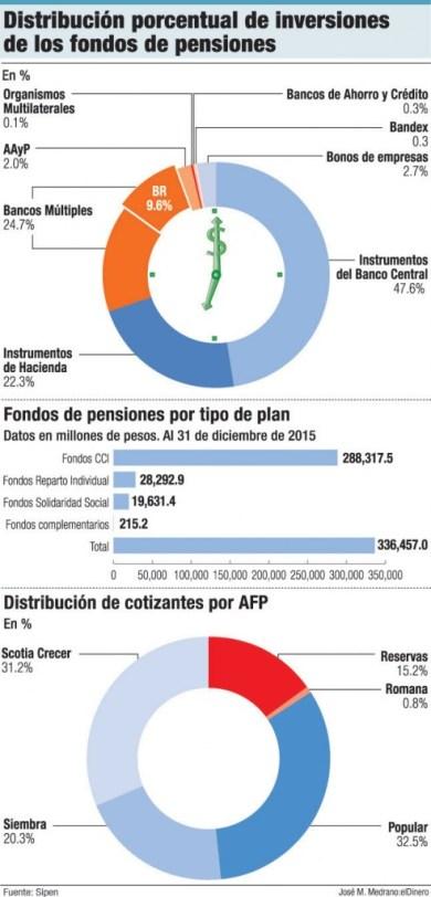 distribucion fondos de pensiones