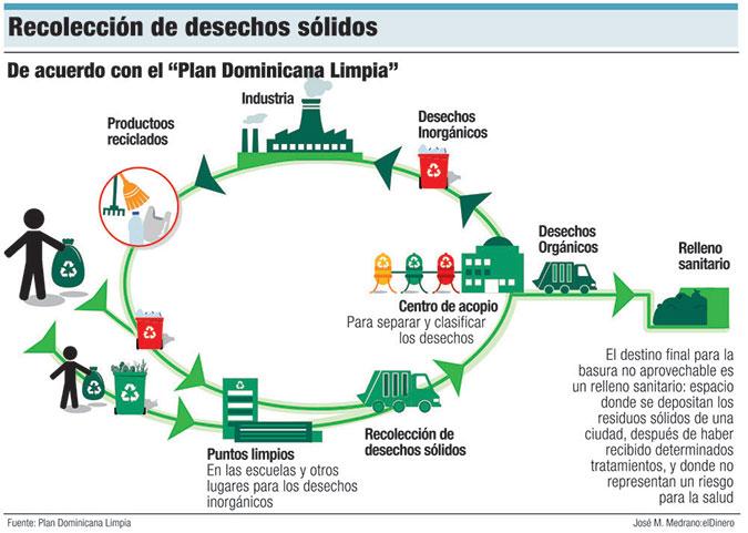 dominicana limpia recoleccion desechos solidos
