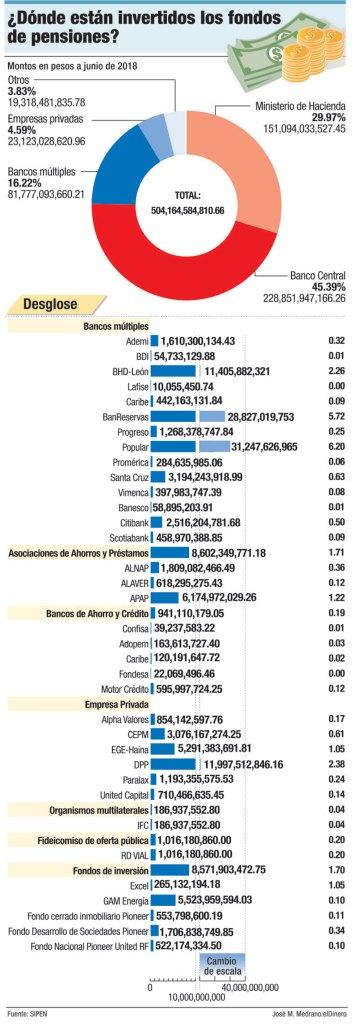 donde estan invertidos fondos de pensiones