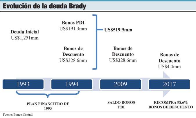 evolucion deuda bonos brady