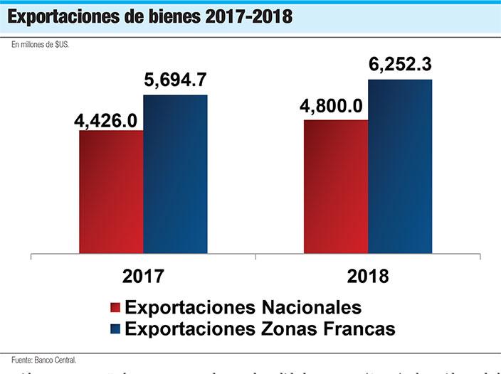 exportaciones de bienes rd