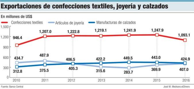 exportaciones de textiles