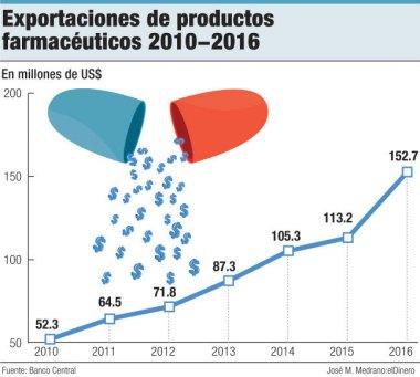 exportaciones productos farmaceuticos