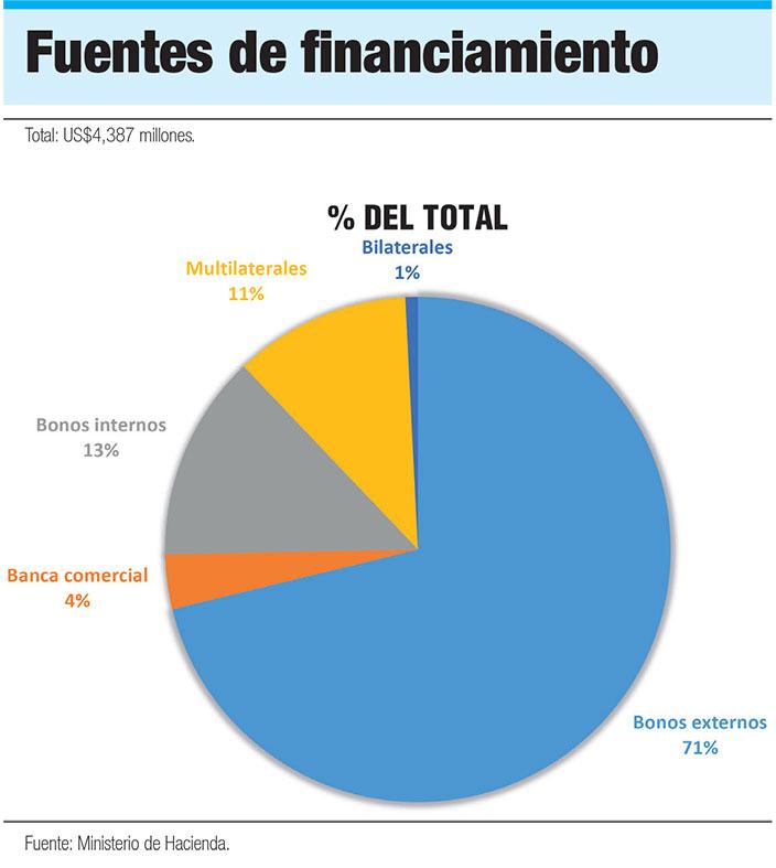 fuentes de financiamiento gobierno dominicano