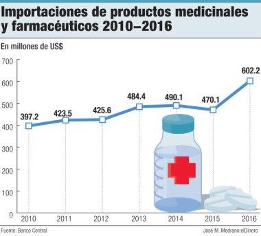 importaciones productos farmaceuticos