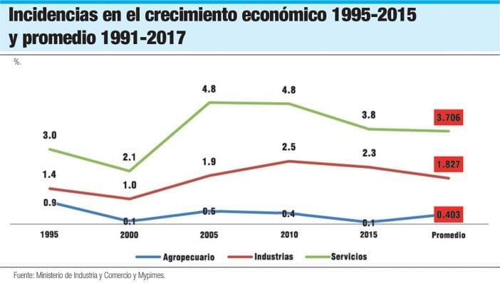 incidencias crecimiento economico