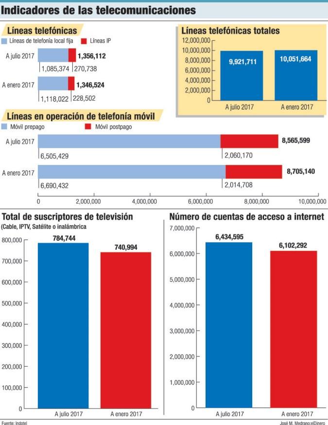 indicadores telecomunicaciones republica dominicana