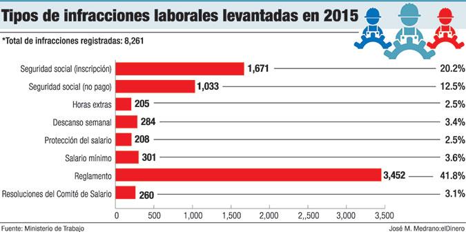 infracciones laborales 2015