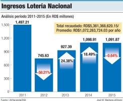 ingresos loteria nacional