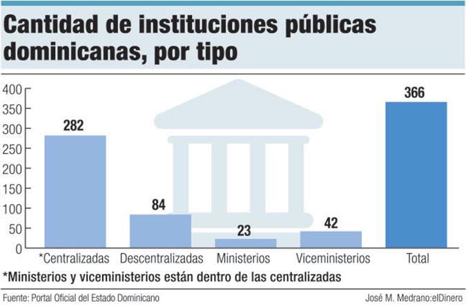 instituciones publicas dominicanas