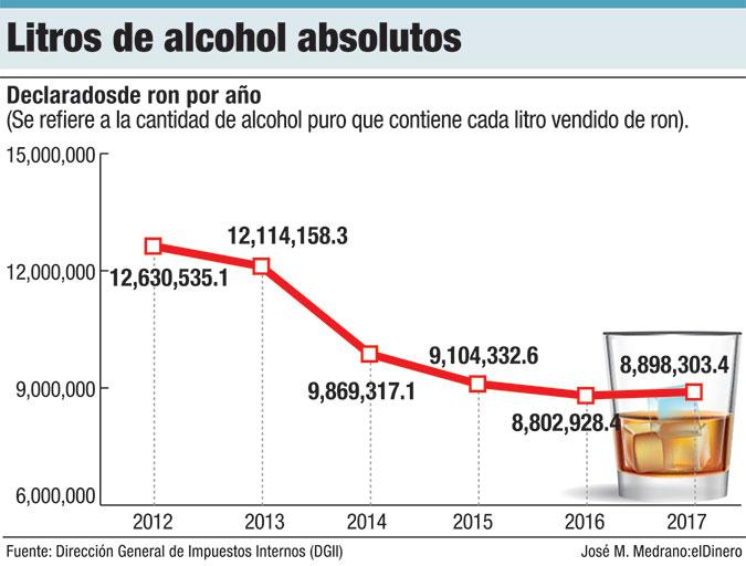 litros de alcohol absolutos