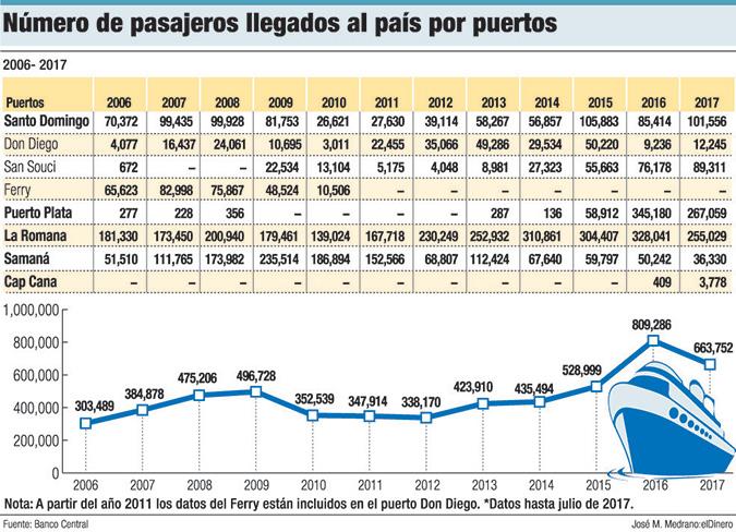 llegadas pasajeros puertos rd