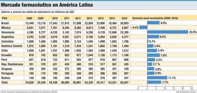 mercado farmaceutico america latina