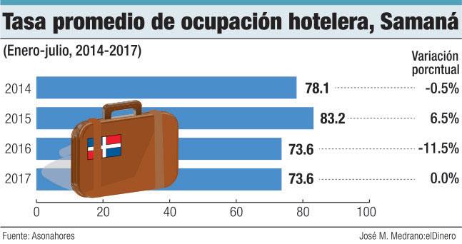 ocupacion hotelera samana