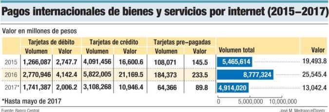 pagos internacionales servicios internet