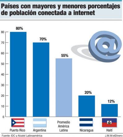 paises conectados internet