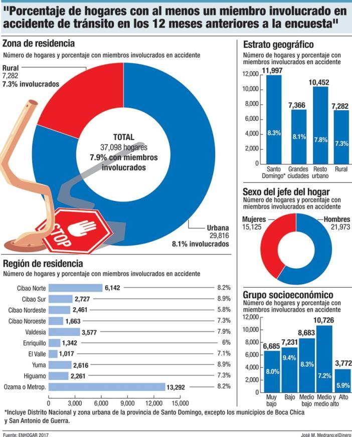 porcentaje de hogares con accidentes de transito