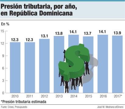 presion tributaria republica dominicana