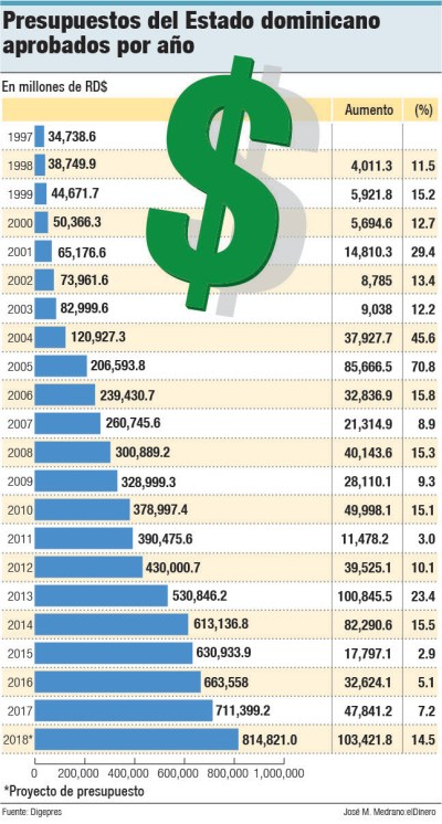 presupuesto gobierno dominicano