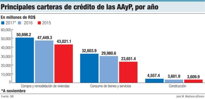 principales carteras de credito de aayp