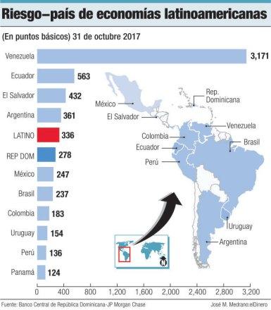 riesgo pais america latina