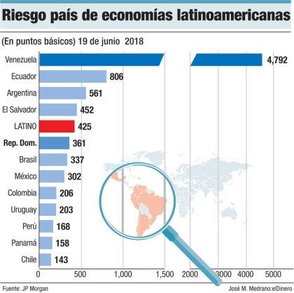 riesgo pais de latinoamerica
