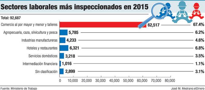 sectores inspeccionados trabajo 2015