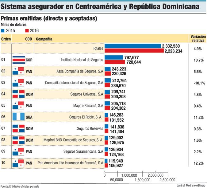 seguros centroamerica rd