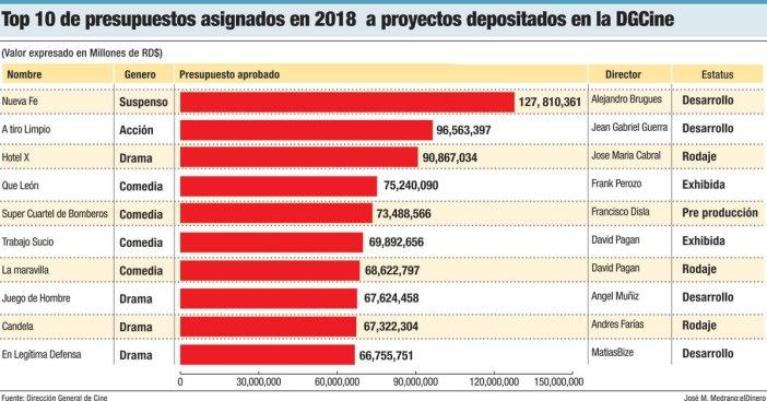 top 10 peliculas presupuestos 2018
