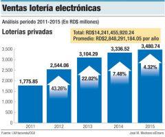 ventas loterias electronicas