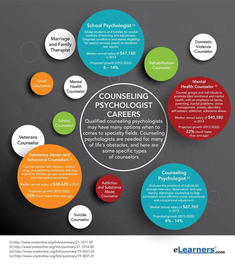 Career Counseling Nj