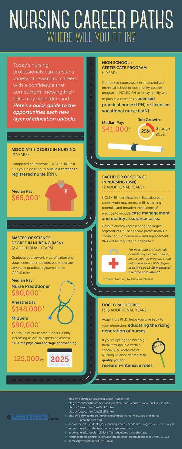 Nursing Career Paths Jobs Professionals