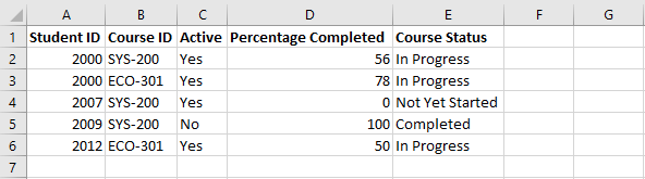 Snippet of data showing course status for various learners.