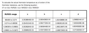 Termistores tipo F 10K