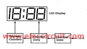 Big digital clock circuit without microcontroller