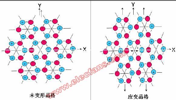 壓電效應的原理及應用 - 電子常識 - 電子發燒友網