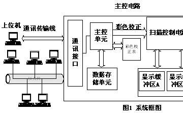 基于ARM控制的高速网络LED信息显示-电子电路图,电子技术资料网站