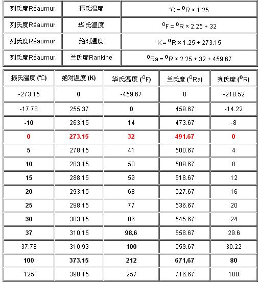 華氏溫度和攝氏溫度換算與區別,溫度換算公式大全 - 電子常識 - 電子發燒友網