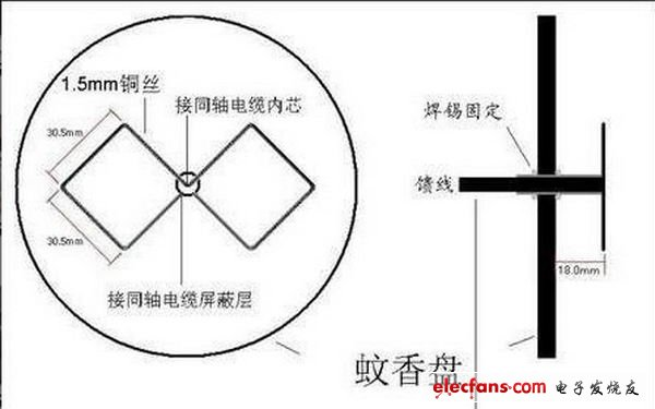 自制WIFI雙菱天線全過程 - 電子制作 - 電子發燒友網