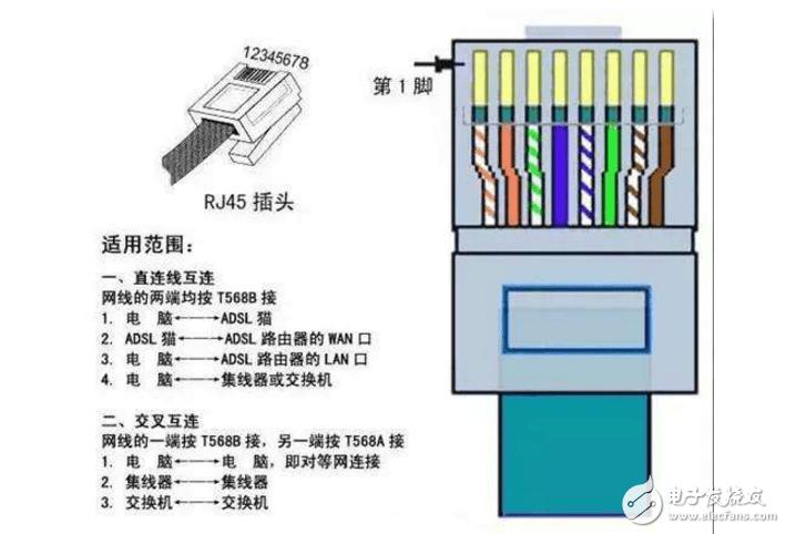 網線插座接法_8芯網線插座接法_家庭網線插座接法圖解_網線插座cat5e接法