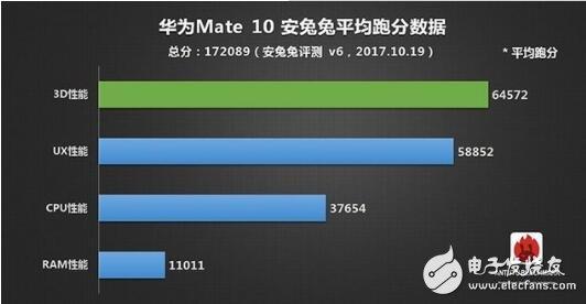 麒麟970和麒麟960跑分_麒麟970和960性能差距_麒麟970和麒麟960區別對比評測 - 處理器/DSP - 電子發燒友網