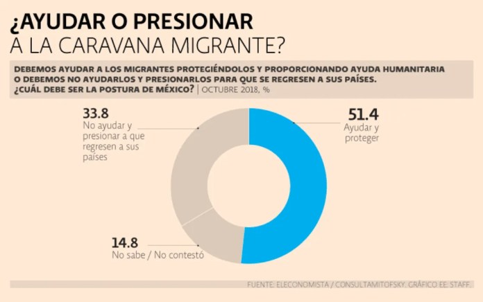 51.4%, in favor of helping migrants in their passage through Mexico: Consulta Mitofsky