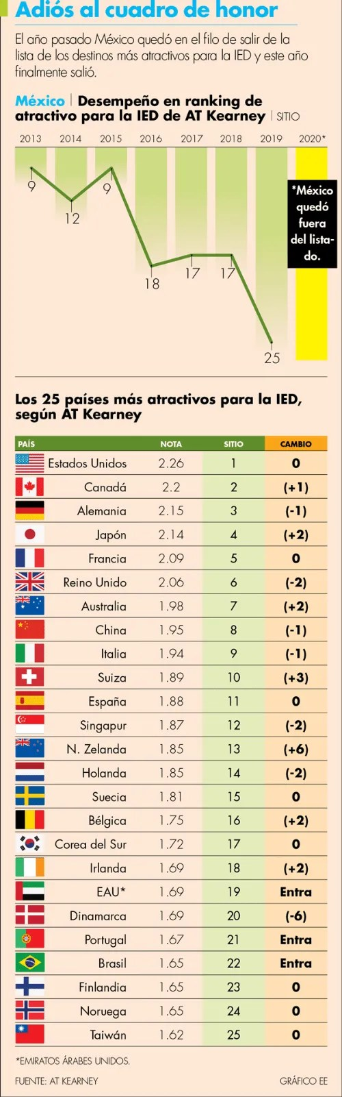 ranking of countries with greater confidence for foreign investment