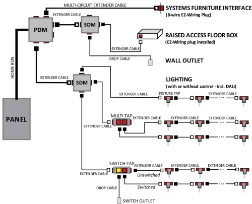 small resolution of ez wiring configuration matrix