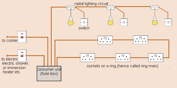how to wire a house for dummies  electric long straights